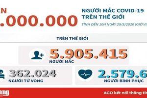 Gần 6 triệu người mắc COVID-19 trên thế giới