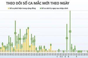 Thêm 1 ca mắc Covid-19 là bệnh nhi 1 tuổi từ nước ngoài về, Việt Nam ghi nhận 328 ca bệnh