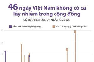 46 ngày Việt Nam không có ca lây nhiễm trong cộng đồng