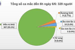 Việt Nam có ca bệnh Covid-19 thứ 329, là nam thanh niên 22 tuổi