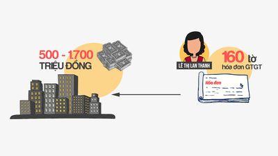Đường dây đánh bạc nghìn tỷ sử dụng hóa đơn trái phép từ đâu?
