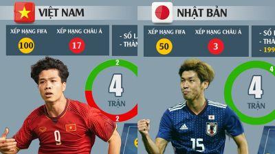 So sánh sức mạnh của ĐT Việt Nam - ĐT Nhật Bản: Coi chừng 'Rồng vàng'