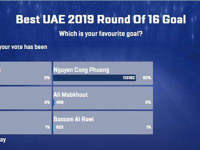 Trong danh sách đề cử bàn thắng đẹp nhất vòng 1/8 Asian Cup 2019 có bàn thắng được ghi do công của tiền đạo Công Phượng - đội tuyển Việt Nam - trong trận gặp Jordan.