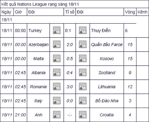 Cầm hòa Italia, Bồ Đào Nha vào bán kết Nations League