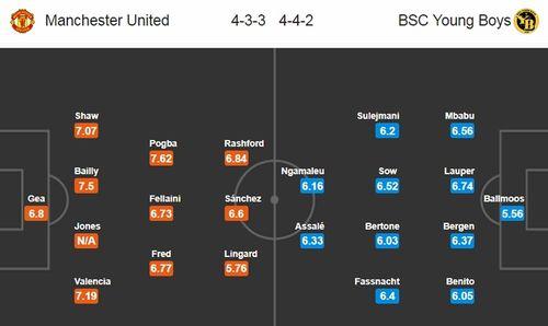 Đội hình siêu tấn công theo sơ đồ 4-3-3 của MU ở trận gặp Young Boys