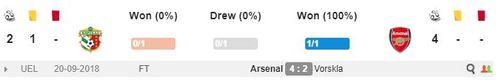 00h55 ngày 30/11, Vorskla vs Arsenal: Cuộc dạo chơi cho dàn sao trẻ