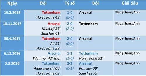 Arsenal - Tottenham: London không yên tĩnh