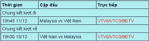 Lịch thi đấu chung kết AFF Cup 2018: Việt Nam tái đấu Malaysia