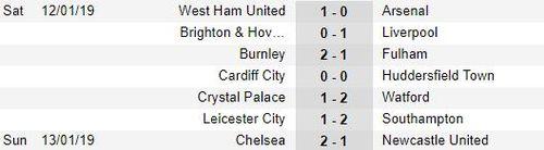 Kết quả, BXH bóng đá rạng sáng 13.1: Arsenal thua sốc, Juve đoạt vé tứ kết cúp QG