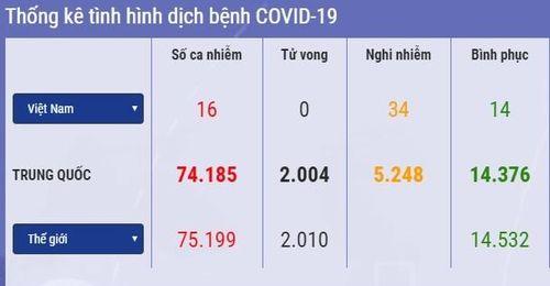 137 người chết vì Covid-19 trong 24 giờ qua