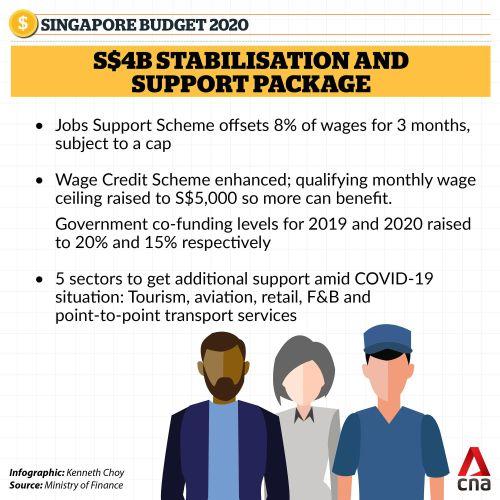 Chính phủ Singapore bơm gói cứu trợ hàng tỷ đô giúp lao động có việc làm, doanh nghiệp có vốn, giảm mạnh thuế khóa cho các lĩnh vực chịu ảnh hưởng nặng nề bởi Covid-19