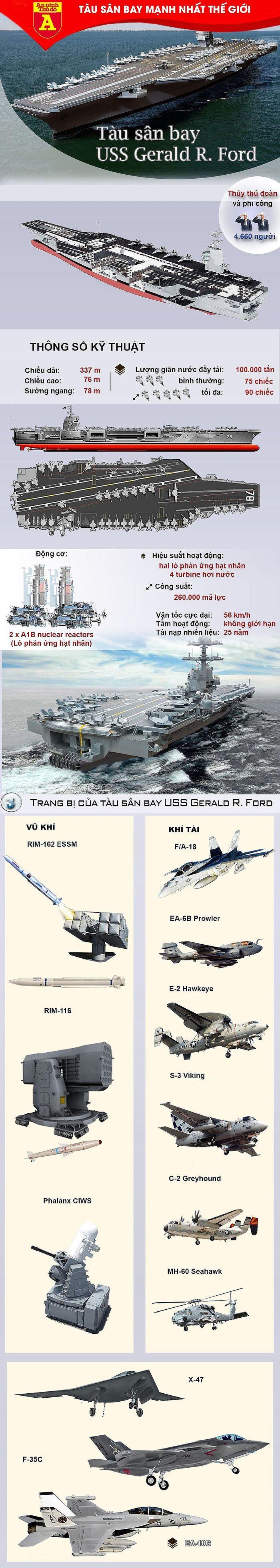 Điều gì khiến Mỹ vung 26 tỷ USD để mua ngay 2 siêu tàu sân bay lớp Ford?