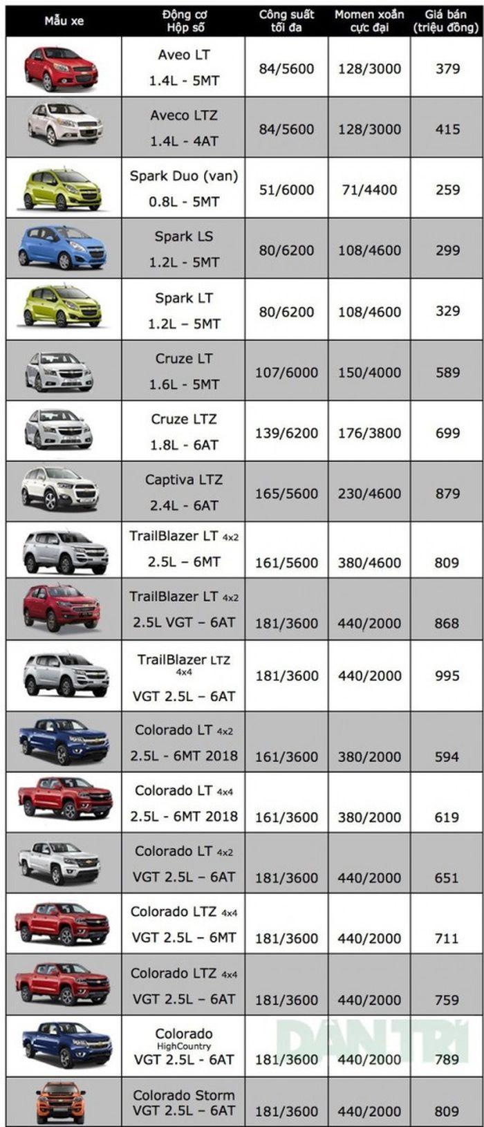 Bảng giá xe Ôtô chevrolet mới nhất tháng 12/2018: Spark Duo giá ưu đãi chỉ 259 triệu đồng
