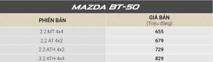 Bảng giá xe mazda tháng 12/2018: CX-5 và BT-50 giảm giá 30 triệu đồng
