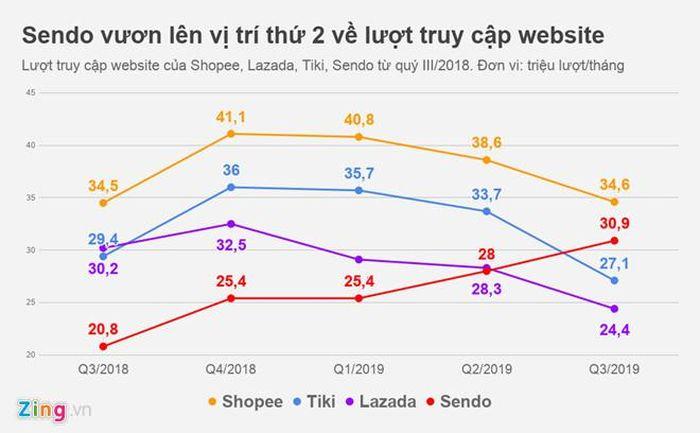 Sendo vượt Lazada, Tiki trên bản đồ thương mại điện tử Việt