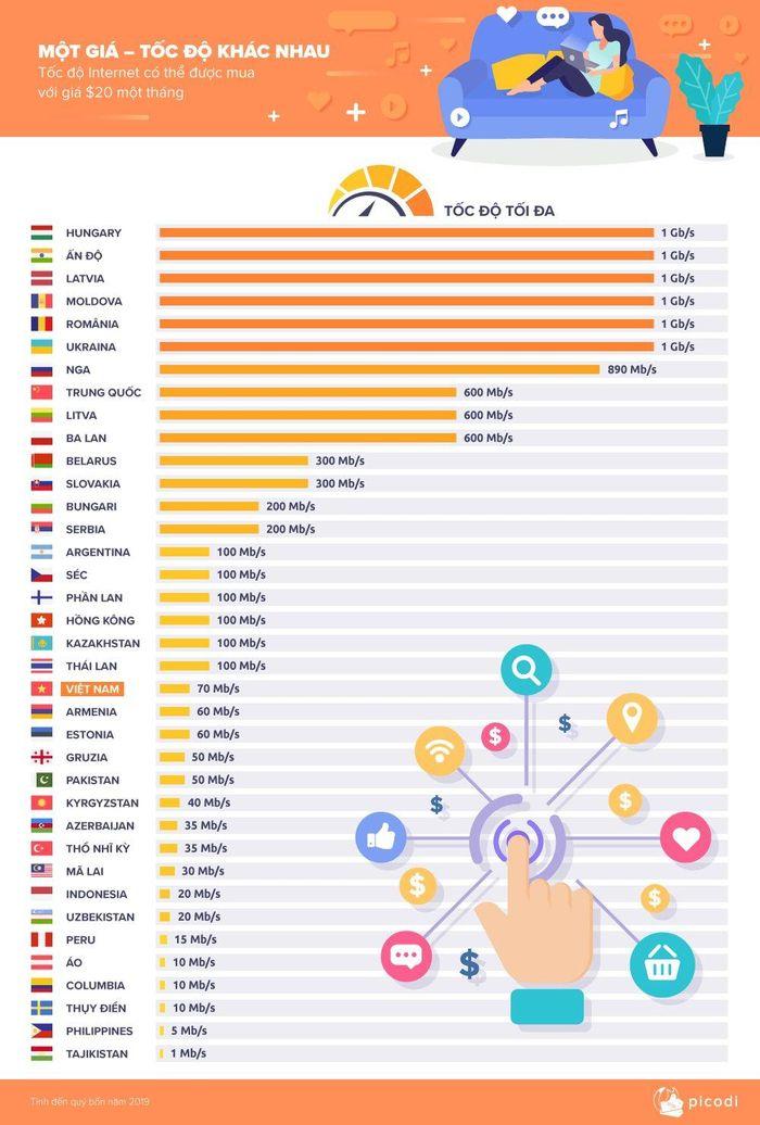 Giá cước Internet Việt Nam đang ở đâu so với các nước? ảnh 3